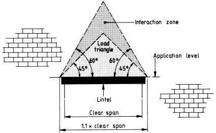 Lintel load triangle and interaction zone