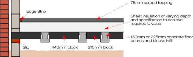Stressline beam and block thermal flooring