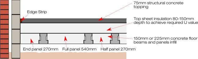 Stressline topsheet thermal flooring