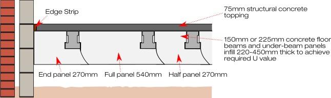 Stressline under-beam thermal flooring