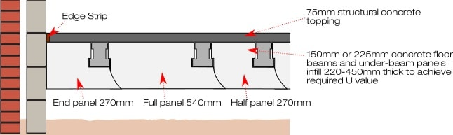 Under beam thermal flooring