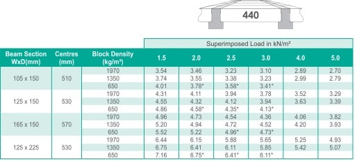 Beam and block load span tables | Stressline Limited