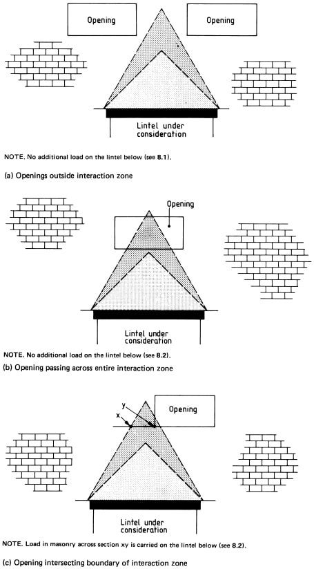 Effect of openings above the lintel