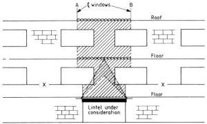 Loads on lintels supporting walls