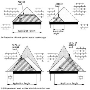 Dispersion of lintel loads
