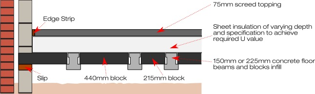Stressline beam and block thermal flooring